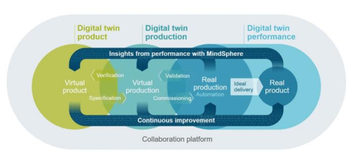 IoT industriel, moteur d'innovation et de compétitivité en boucle fermée grâce aux données